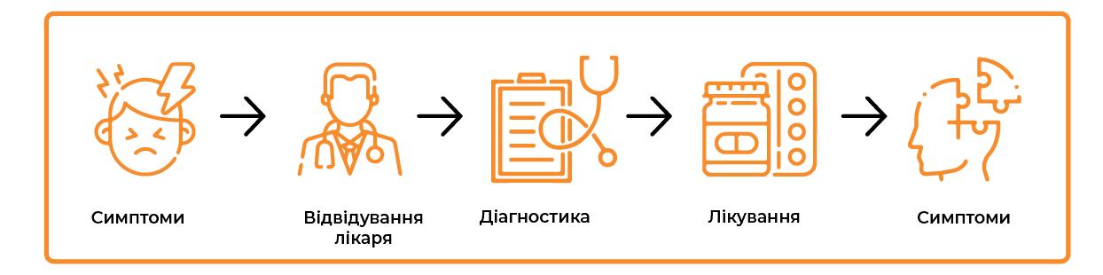 Симптоми – відвідування лікаря – діагностика – лікування – симптоми