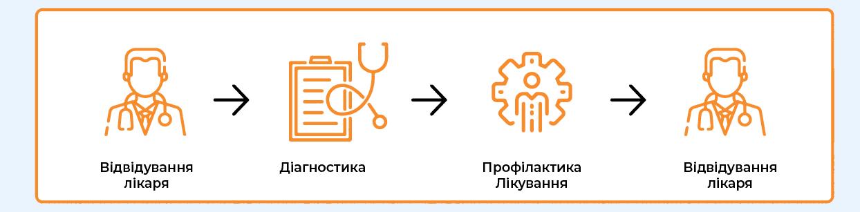 Відвідування лікаря – діагностика – профілактика/лікування – відвідування лікаря